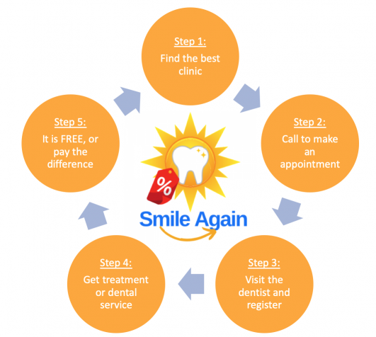 steps to make an appointment2